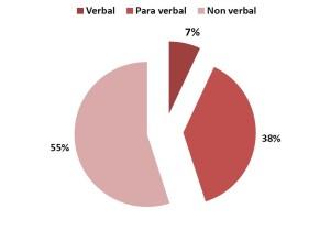 www.la-communication-non-verbale.com/